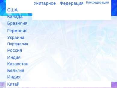 Элементы государства Государство Представительные органы (парламент) Надзорно...