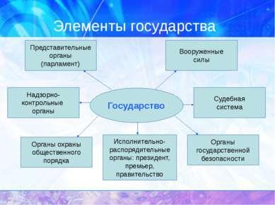 Функции государства Внутренние Внешние Законотворческая; Экономическая; Социа...