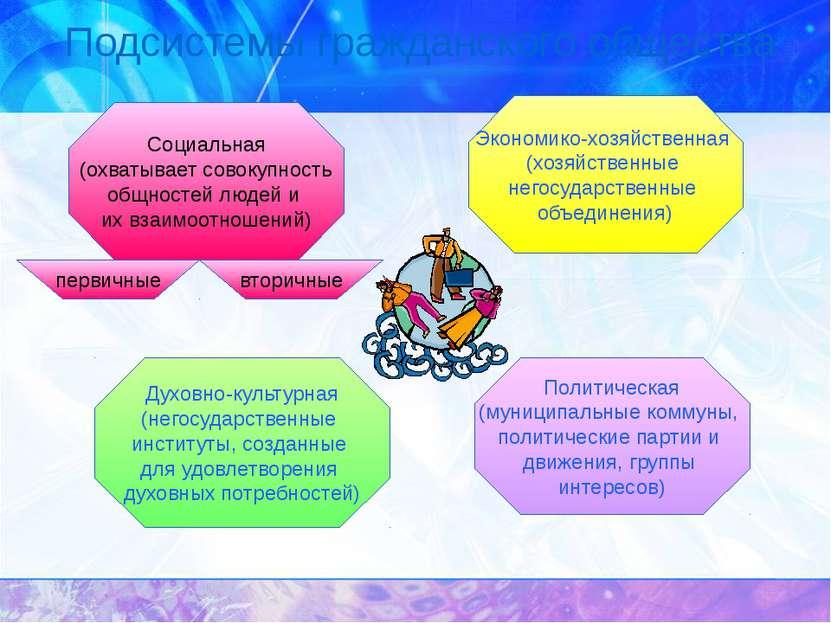 Условия существования гражданского общества Признание прав человека и граждан...
