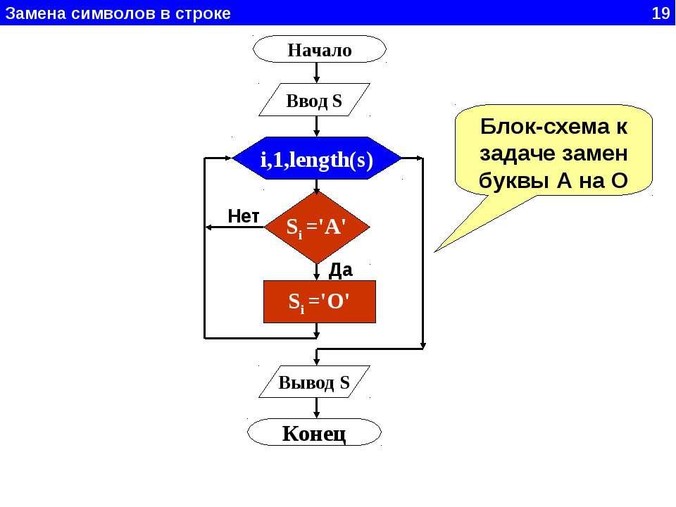 Замена символов в строке 19 Начало Ввод S i,1,length(s) Si ='A' Si ='O' Вывод...