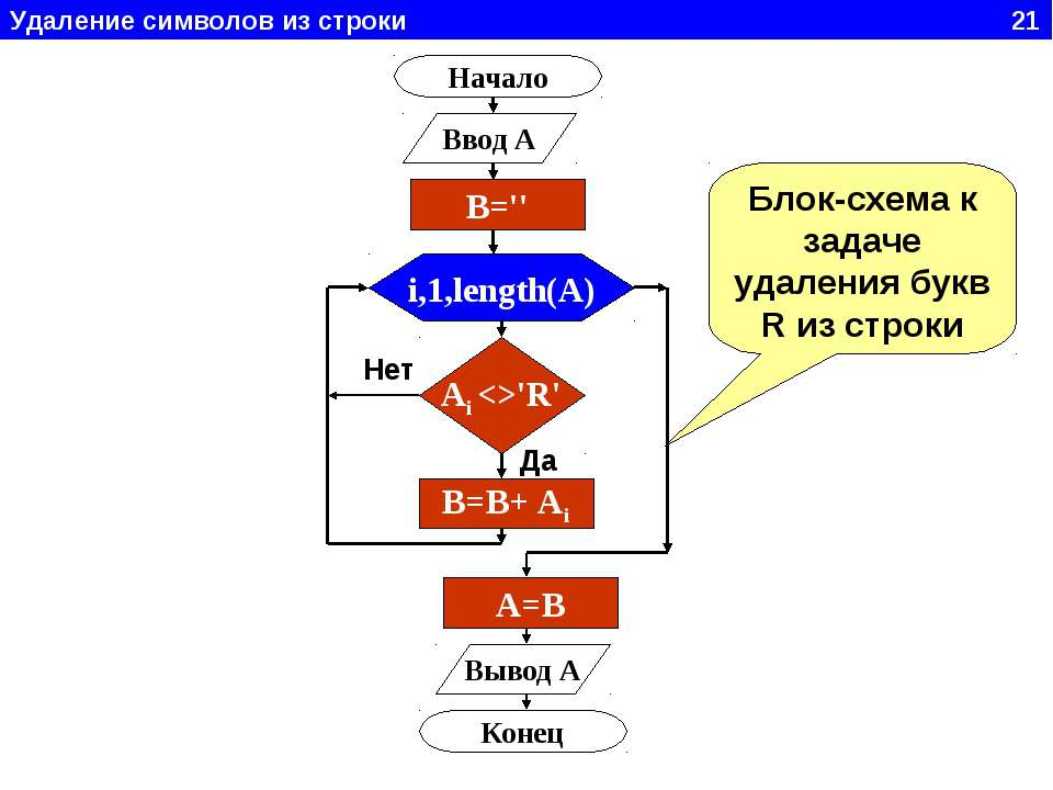 Удаление символов из строки 21 Начало Ввод A i,1,length(A) Ai 'R' B=B+ Ai Выв...