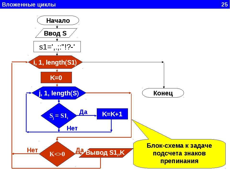 """Вложенные циклы 25 Начало Ввод S i, 1, length(S1) s1=',.;:""""!?-' K=0 j, 1, len..."""
