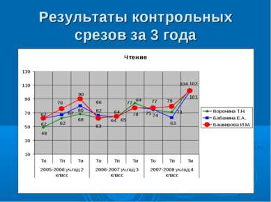 Результаты контрольных срезов за 3 года