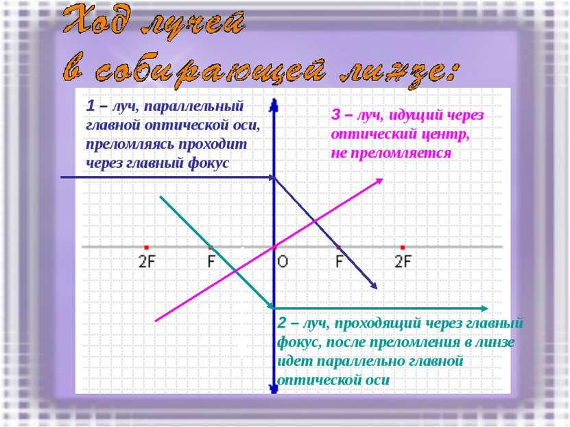 1 – луч, параллельный главной оптической оси, преломляясь проходит через глав...