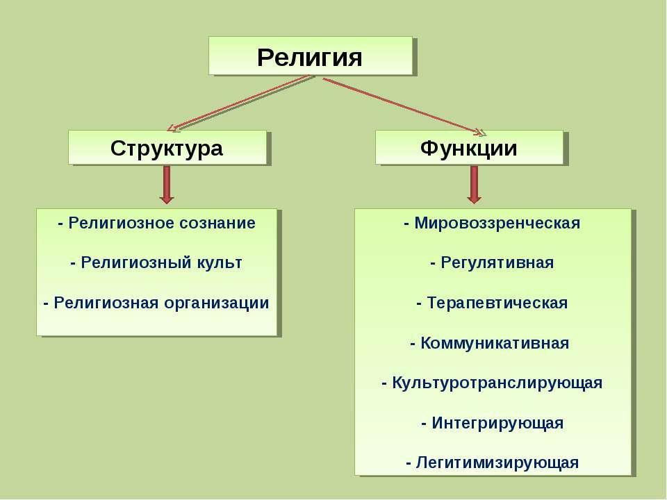 Религия Структура Функции - Религиозное сознание - Религиозный культ - Религи...