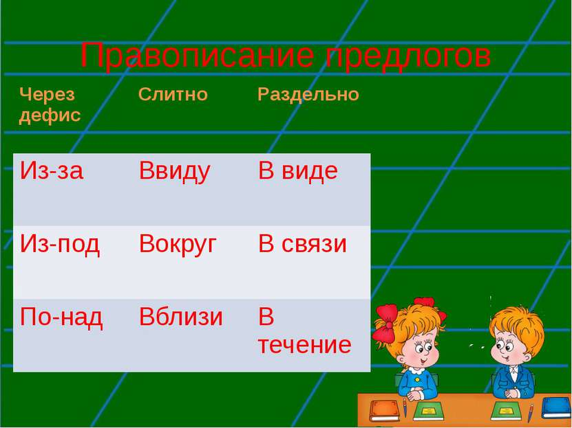 Правописание предлогов Через дефис Слитно Раздельно Из-за Ввиду В виде Из-под...