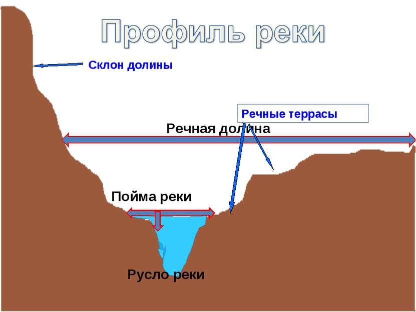 Речная долина Речные террасы Склон долины Пойма реки Русло реки