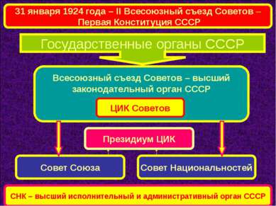 Государственные органы СССР Всесоюзный съезд Советов – высший законодательный...