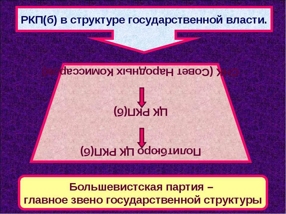 РКП(б) в структуре государственной власти. Политбюро ЦК РКП(б) ЦК РКП(б) СНК ...