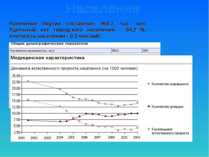 Население Якутии составляет 950,7 тыс. чел. Удельный вес городского населения...