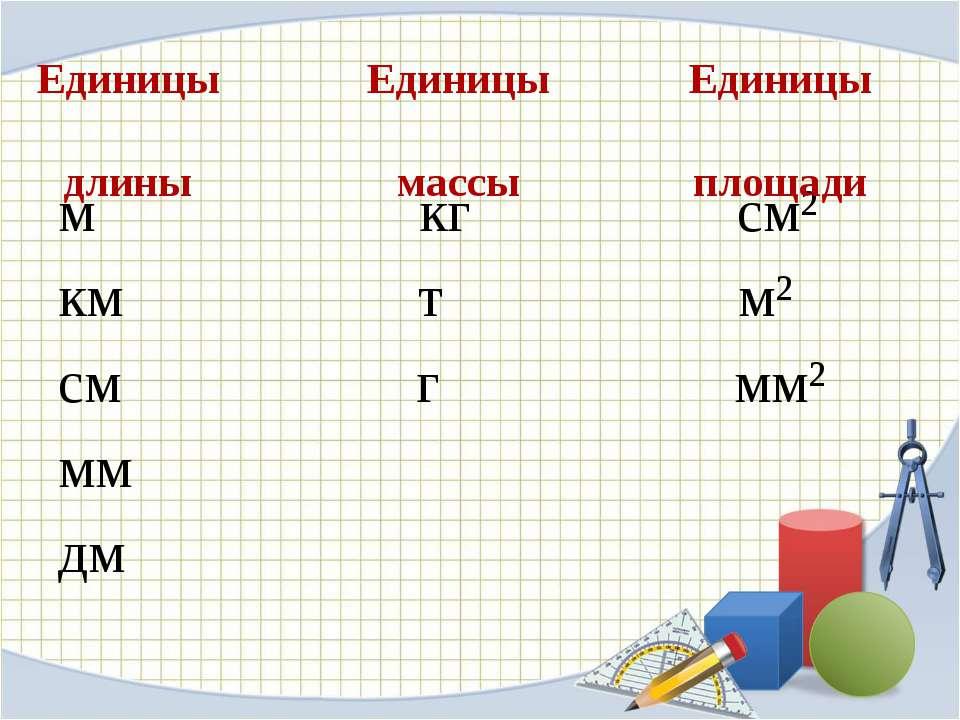 Единицы длины м кг см² км т м² см г мм² мм дм Единицы массы Единицы площади
