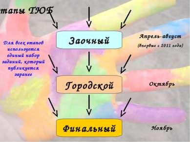 Заочный Городской Финальный Апрель-август (впервые с 2011 года) Октябрь Ноябр...