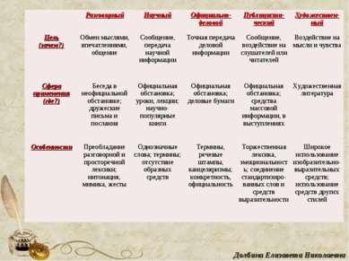 Долбина Елизавета Николаевна  Разговорный Научный Официально- деловой Публиц...