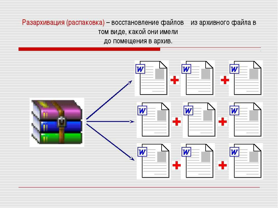 Разархивация (распаковка) – восстановление файлов из архивного файла в том ви...