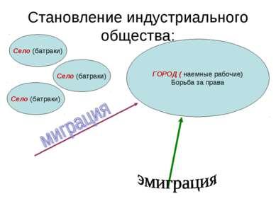 Становление индустриального общества: Село (батраки) ГОРОД ( наемные рабочие)...
