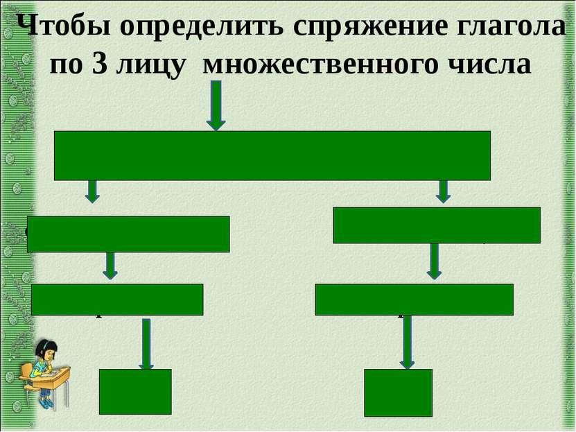 поставьте глагол в 3 лицо множественного числа: окончание –ут, -ют окончание ...