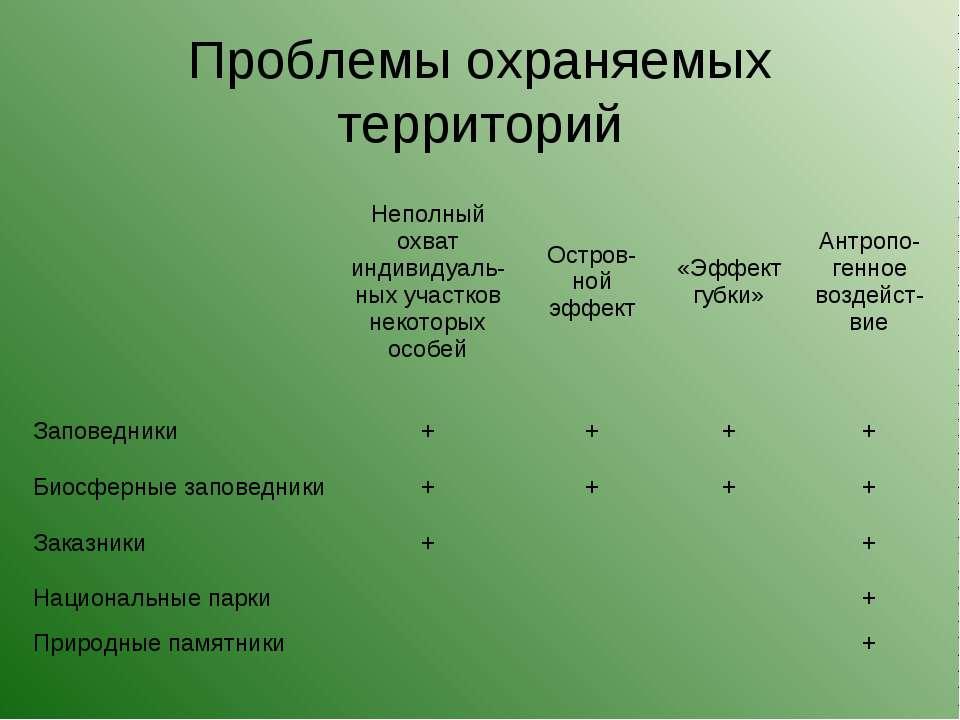 Проблемы охраняемых территорий  Неполный охват индивидуаль-ных участков неко...