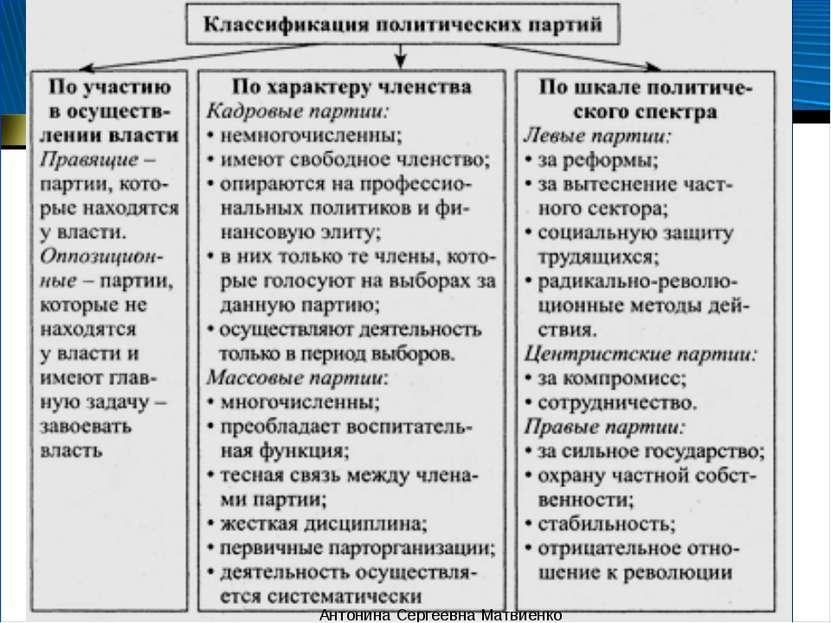 Типология и функции политических партий Антонина Сергеевна Матвиенко Антонина...