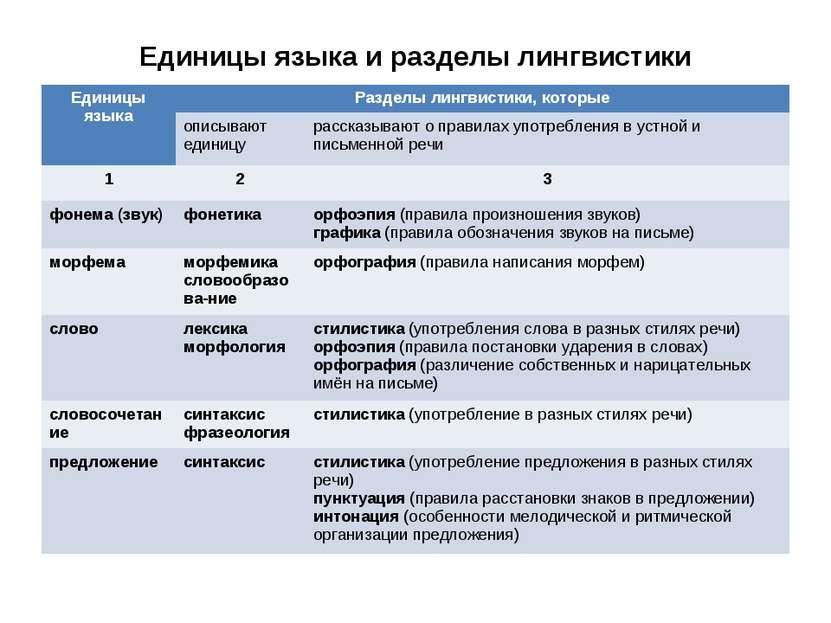 Единицы языка и разделы лингвистики Единицы языка Разделы лингвистики, которы...