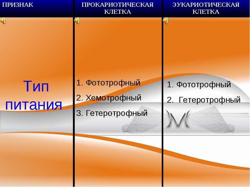 Тип питания Фототрофный 2. Хемотрофный 3. Гетеротрофный Фототрофный Гетеротро...