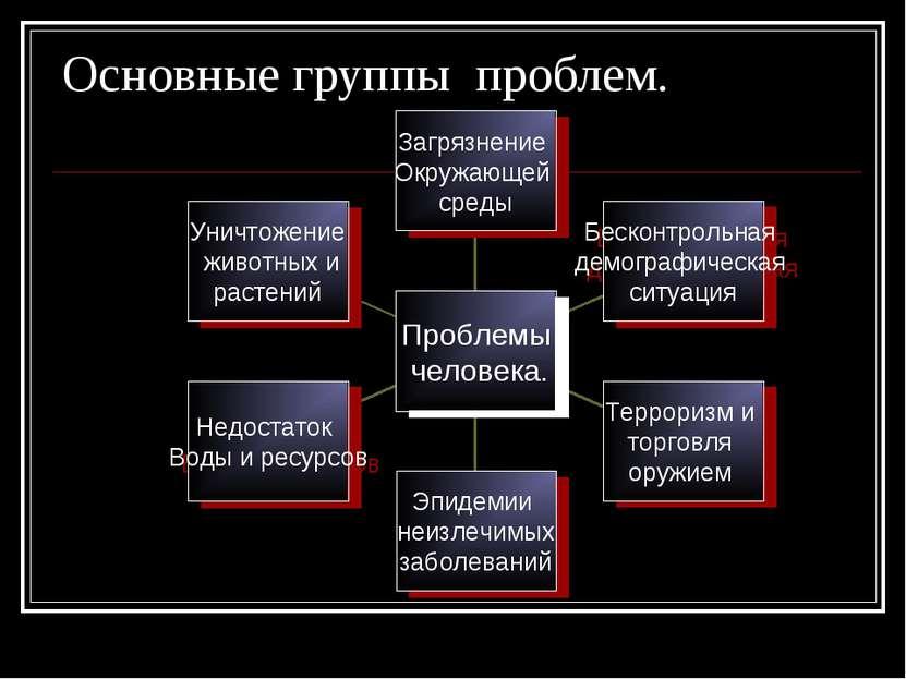 Основные группы проблем.