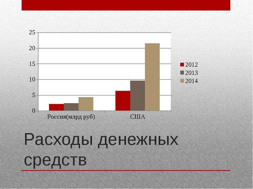 Расходы денежных средств
