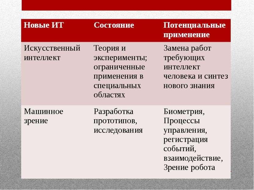 Новые ИТ Состояние Потенциальные применение Искусственный интеллект Теория и ...