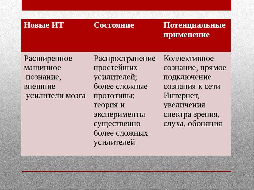 Новые ИТ Состояние Потенциальные применение Расширенное машинное познание, вн...