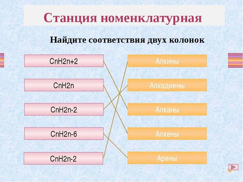 CnH2n+2 CnH2n CnH2n-2 CnH2n-6 CnH2n-2 Алкины Алкадиены Алканы Алкены Арены Ст...