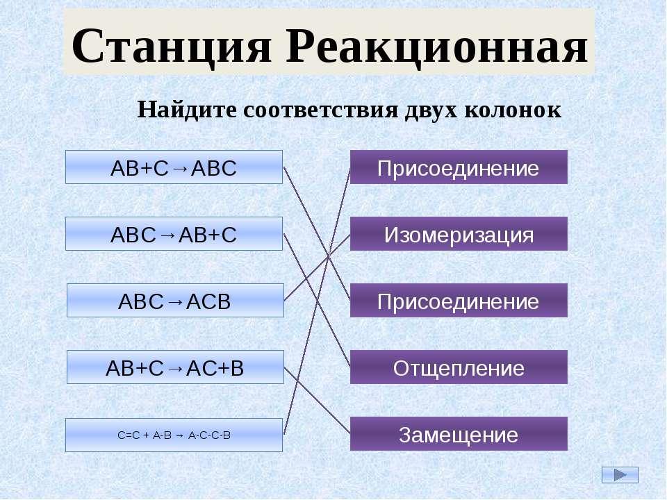 АB+C→ABC ABC→AB+C ABC→ACB AB+C→AC+B С=С + А-В → А-С-С-В Присоединение Изомери...
