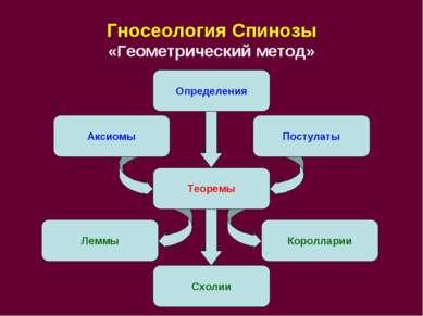 Гносеология Спинозы «Геометрический метод» Аксиомы Постулаты Теоремы Леммы Ко...