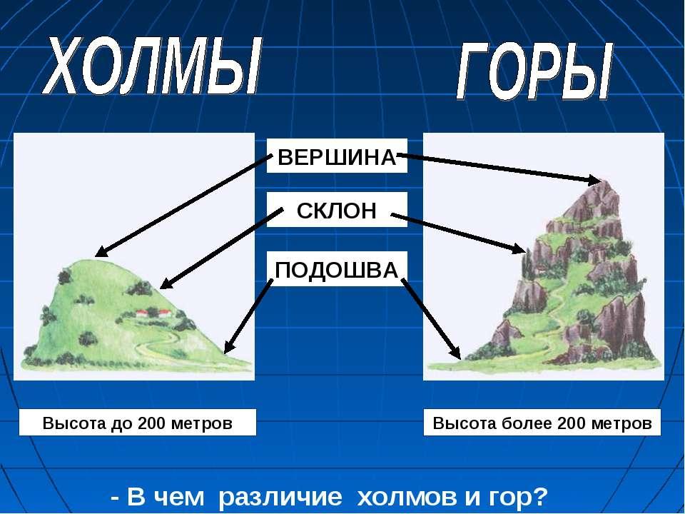 ВЕРШИНА СКЛОН ПОДОШВА - В чем различие холмов и гор? Высота до 200 метров Выс...