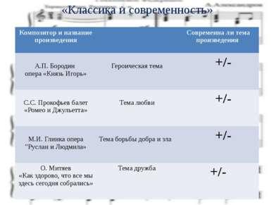 «Классика и современность» Композитор и названиепроизведения Современнали тем...
