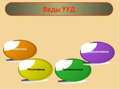Виды УУД Личностные Регулятивные Познавательные Коммуникативные Качество усво...