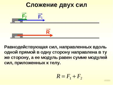 Сложение двух сил Равнодействующая сил, направленных вдоль одной прямой в одн...