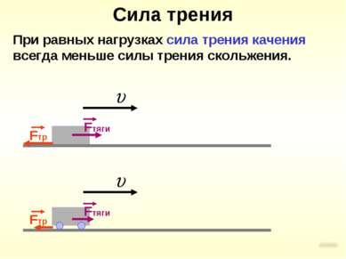 Сила трения При равных нагрузках сила трения качения всегда меньше силы трени...