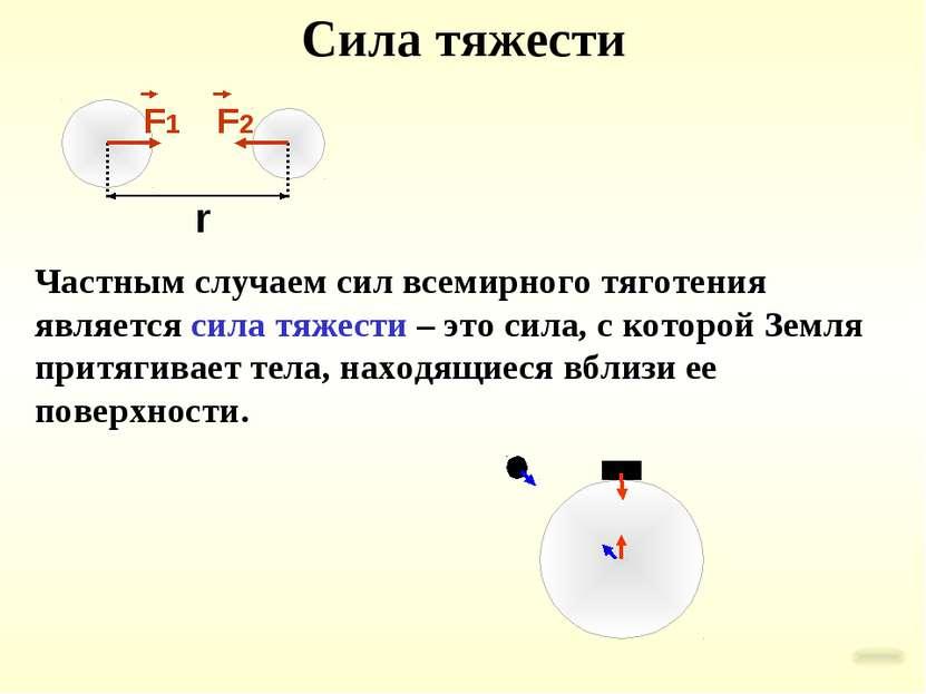 Сила тяжести Частным случаем сил всемирного тяготения является сила тяжести –...
