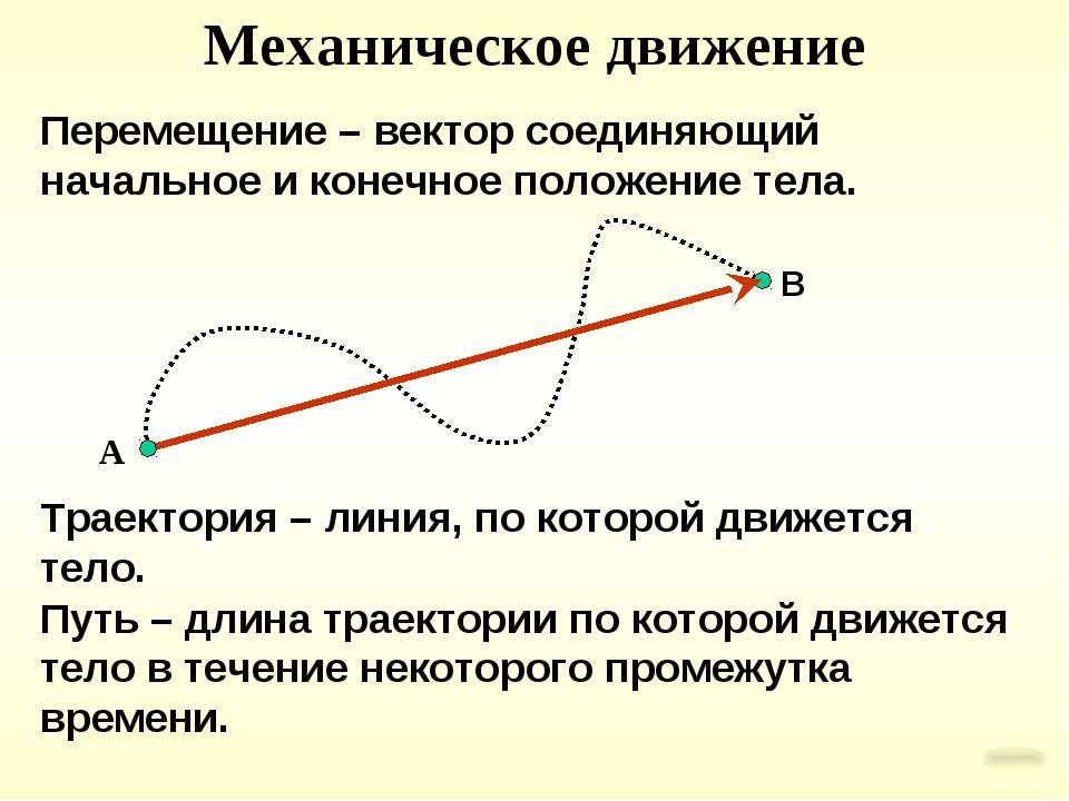 Перемещение – вектор соединяющий начальное и конечное положение тела. Траекто...