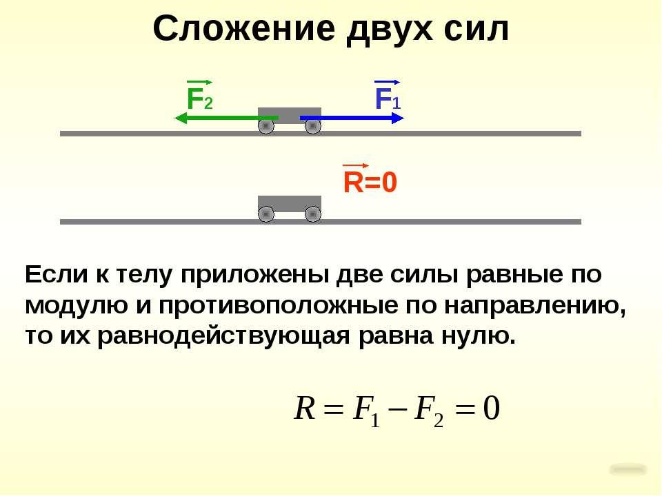 Сложение двух сил Если к телу приложены две силы равные по модулю и противопо...