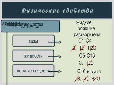 Химические свойства Алканы - парафины (химически мало активные вещества): все...