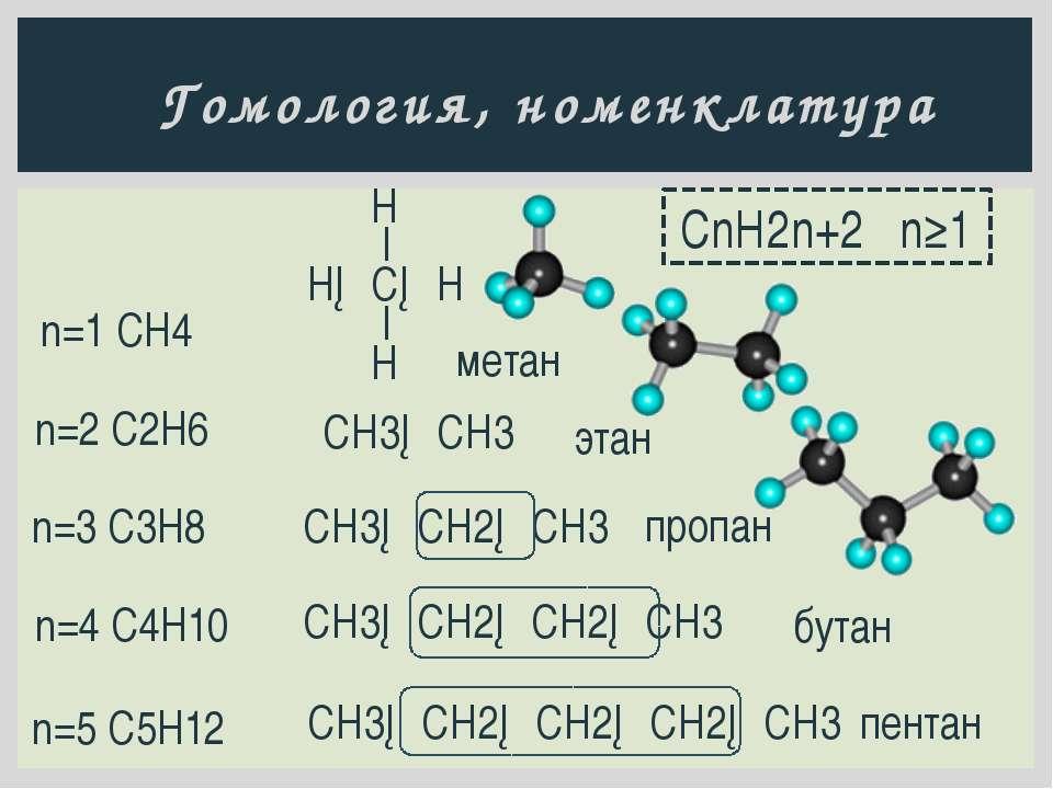 Гомология, номенклатура CnH2n+2 n≥1 n=2 C2H6 этан СН3─СН3 n=3 C3H8 СН3─СН2─СН...