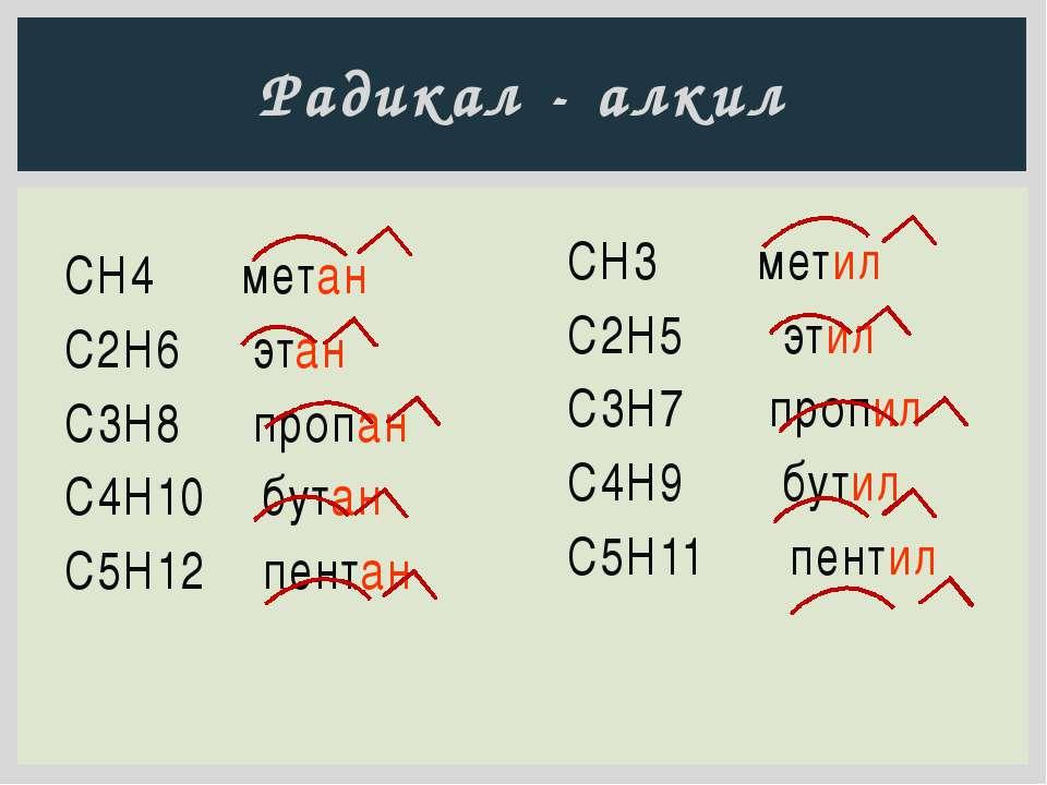 Радикал - алкил СН4 метан С2H6 этан C3H8 пропан C4H10 бутан C5H12 пентан CH3―...
