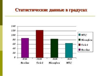 Статистические данные в градусах