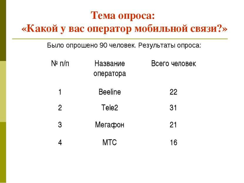 Тема опроса: «Какой у вас оператор мобильной связи?» Было опрошено 90 человек...