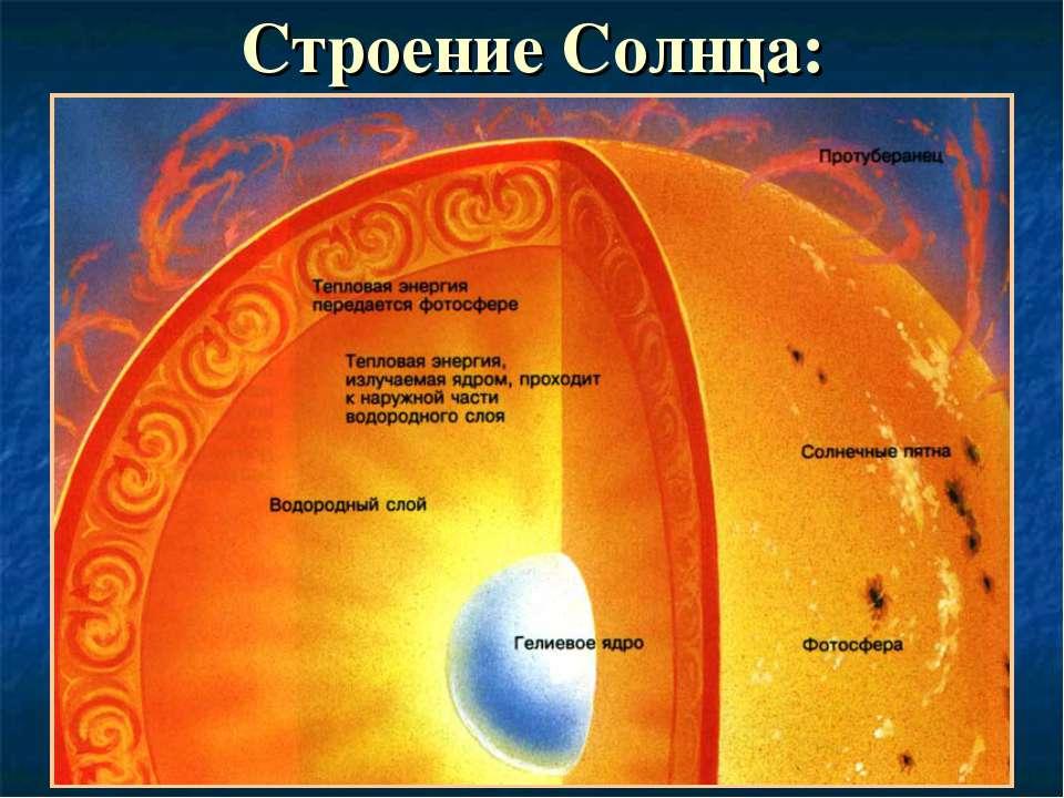 Строение Солнца: