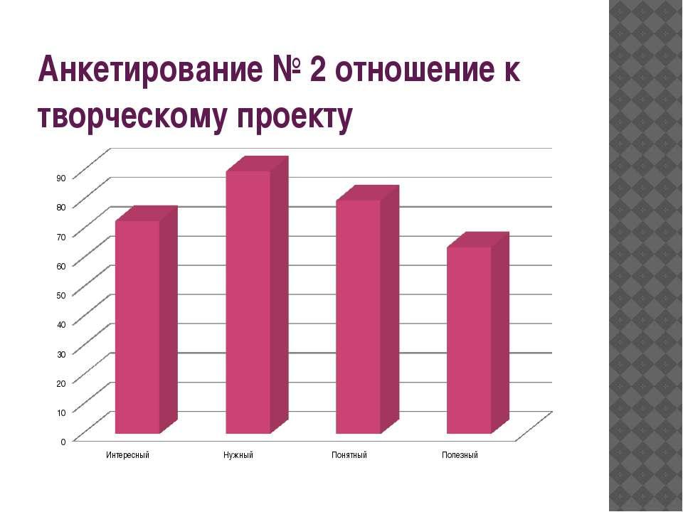 Анкетирование № 2 отношение к творческому проекту