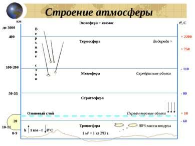 Строение атмосферы Тропосфера Термосфера Мезосфера Экзосфера = космос Стратос...
