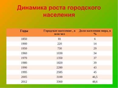 Годы Городское население , в млн чел Доля населения мира, в % 1850 81 6 1900 ...