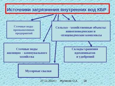Источники загрязнения внутренних вод КБР Сточные воды промышленных предприяти...