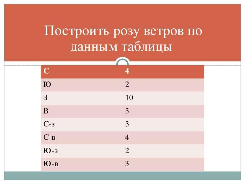 Построить розу ветров по данным таблицы С 4 Ю 2 З 10 В 3 С-з 3 С-в 4 Ю-з 2 Ю-в 3